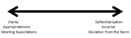A line with arrows on each end, representing a spectrum. Underneath the arrow on the left are the words Clarity, Appropriateness, Meeting Expectations. Underneath the arrow on the right are the words Defamiliarization, Surprise, and Deviation from the Norm.