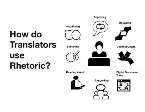 "The image in Figure 3 presents the tile ""How do Translators use Rhetoric"" on the left hand side. On the right hand side are several icons illustrating the rhetorical strategies used by translators, with the labels ""Negotiating, Repeating, Gesturing, Deconstructing, Digital Translation Tools, Storytelling, Reading Aloud, and Sketching"" underneath each representative icon. In the middle of these strategies is an icon depicting a person sitting in front of a computer. As Figure 3 indicates, I ended up with 8 final strategies used consistently by translators to adapt information across languages. These strategies include the use of digital translation tools, but they also include other embodied practices like gesturing and storytelling. Using ELAN's coding platform, I could account for the enactment of all these strategies, thus presenting a more comprehensive and culturally-situated illustration of translation."