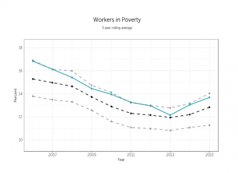 Metro Data Coalition line graph illustrating falling rates of poverty for employed workers between 2007 and 2015. A slight uptick in poverty rates is seen between 2013-2015.