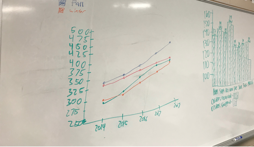 Photo of two hand-drawn student visuals on a classroom white board. One is a line graph, where students use color contrast to emphasize seasonal trends in their data. The other is a bar graph, where students use texture to distinguish between variables.