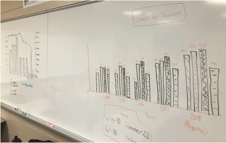 "Photo of two hand-drawn student visuals on a classroom white board. Both are bar graphs. On the left, students added a line graph depicting a second trend to aid in ""story"" interpretation. On the right, students add totals above individual bars for ease of reading."