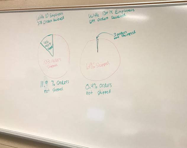 "Photo of two hand-drawn pie charts. Above one on the left, students include text reading, ""With 10 Employees / 378 Orders Received."" Below that chart, students wrote ""11.9% Orders not shipped."" Above the other, on the right, students write, ""With 13+14 Employees / 699 Orders Received."" And below: ""0.4% orders not shipped."""