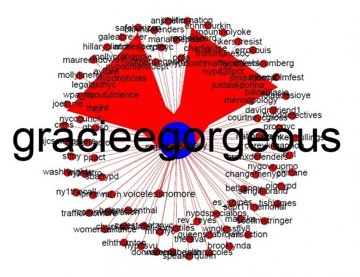 Graphic of GracieGorgeous interactions on June 5, 201