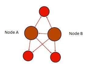 Graphic of nodes interacting with multiple nodes